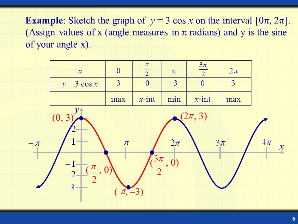 6 Amplitude The amplitude of y = a sin x (or y = a cos x) is half the distance between the maximum and minimum values of the function.