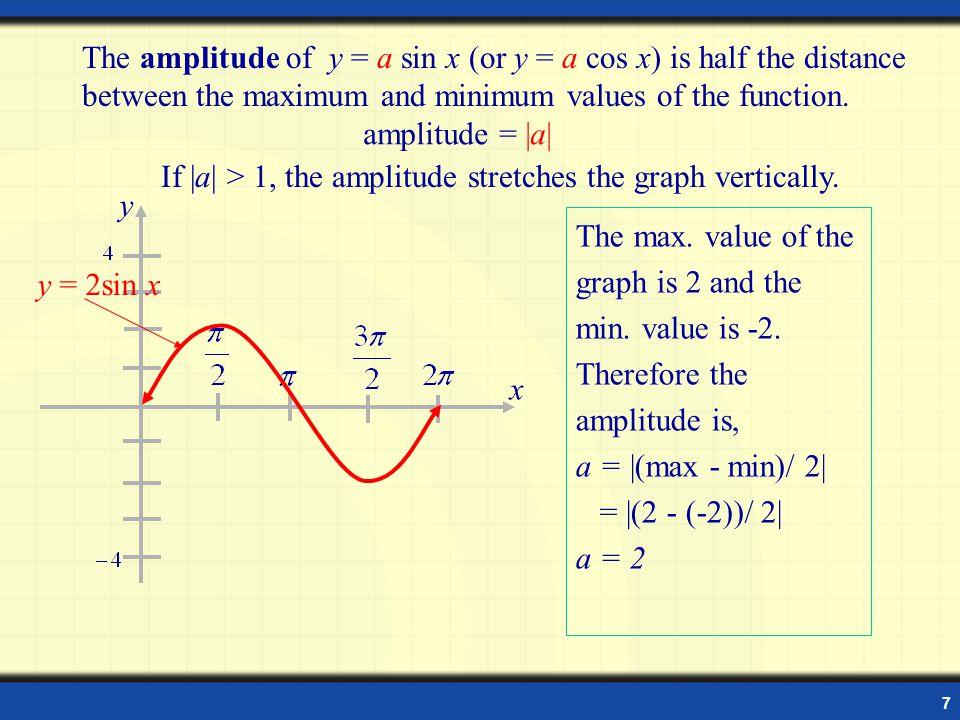 8 y x y = sin x The max.value of the graph is 0.5 and the min.