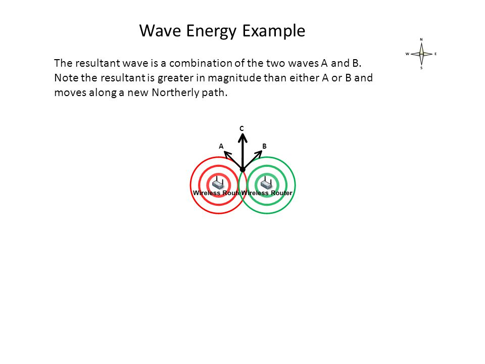 The resultant wave is a combination of the two waves A and B.