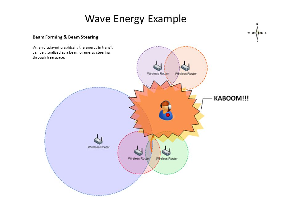 Wave Energy Example Beam Forming & Beam Steering When displayed graphically the energy in transit can be visualized as a beam of energy steering through free space.