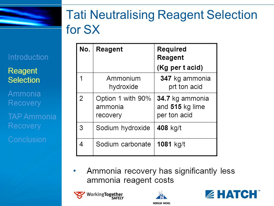 9 Tati Neutralising Reagent Selection for SX No.ReagentRequired Reagent (Kg per t acid) 1Ammonium hydroxide 347 kg ammonia prt ton acid 2Option 1 with 90% ammonia recovery 34.7 kg ammonia and 515 kg lime per ton acid 3Sodium hydroxide408 kg/t 4Sodium carbonate1081 kg/t Introduction Reagent Selection Ammonia Recovery TAP Ammonia Recovery Conclusion Ammonia recovery has significantly less ammonia reagent costs