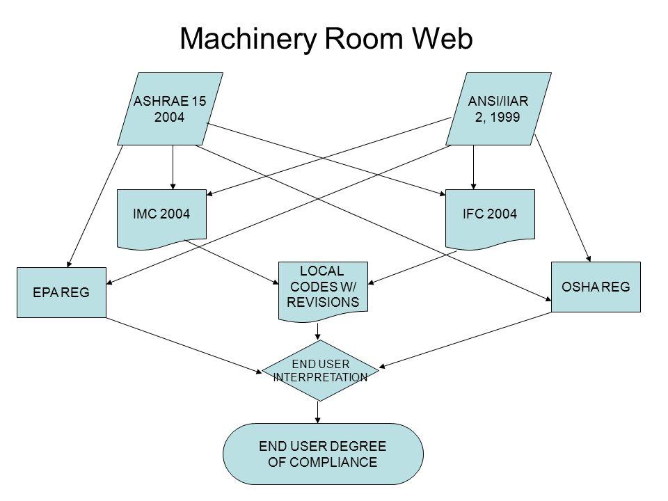 Machinery Room Web ASHRAE 15 2004 ANSI/IIAR 2, 1999 IMC 2004IFC 2004 LOCAL CODES W/ REVISIONS END USER INTERPRETATION OSHA REG EPA REG END USER DEGREE