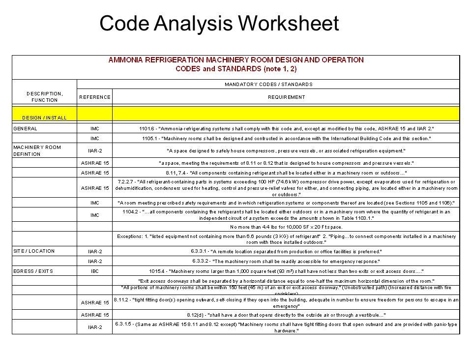 Code Analysis Worksheet