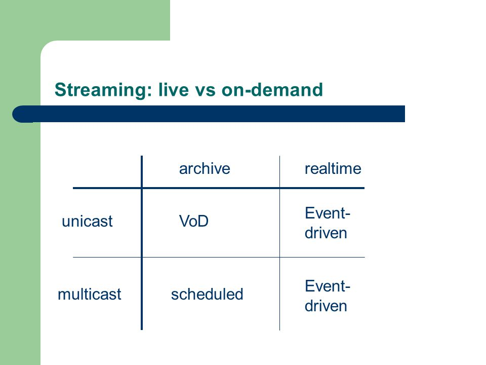 Streaming: live vs on-demand archiverealtime unicast multicast VoD Event- driven scheduled