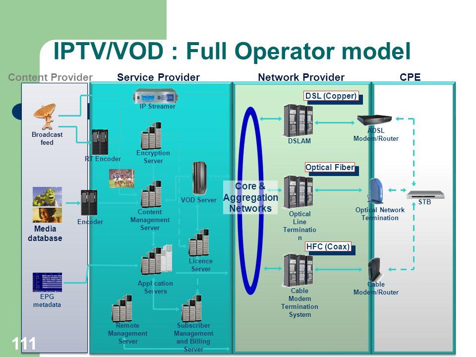 111 Broadcast feed Media database IP Streamer Content Management Server EPG metadata Encoder Encryption Server VOD Server Application Servers Cable Mo