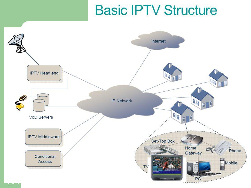 Basic IPTV Structure 114