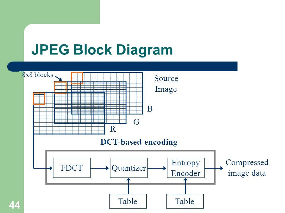 JPEG Block Diagram FDCT Source Image Quantizer Entropy Encoder Table Compressed image data DCT-based encoding 8x8 blocks R B G 44