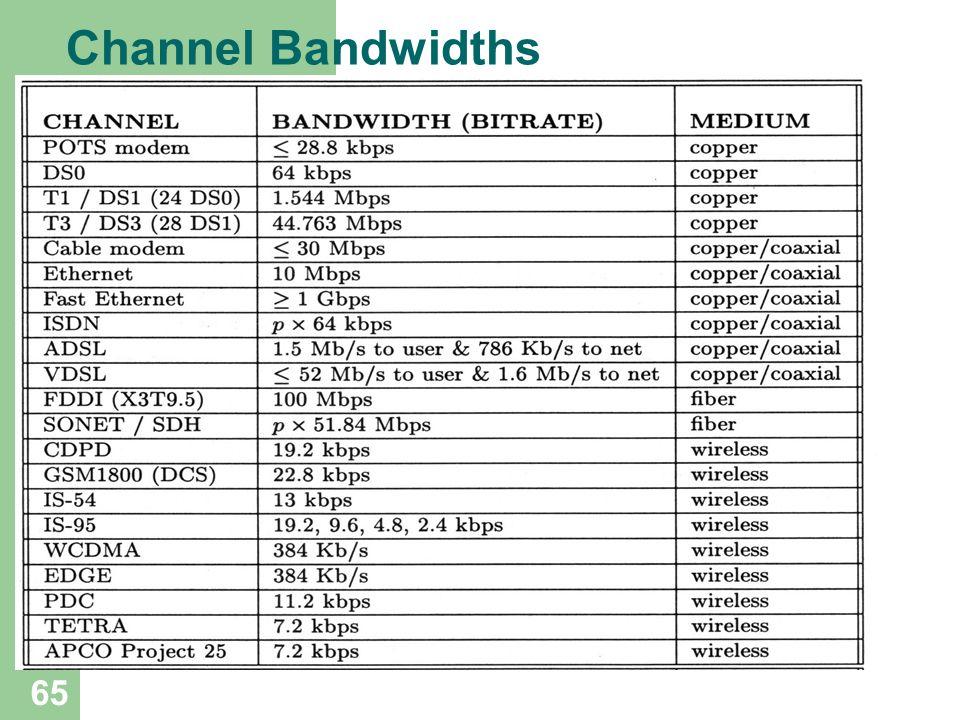 Channel Bandwidths 65