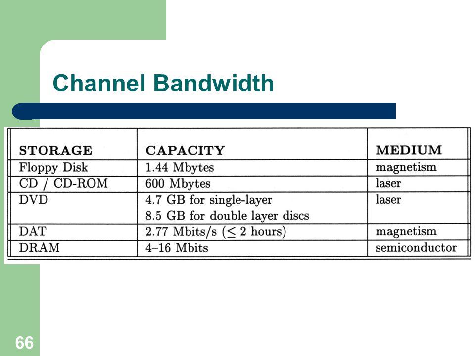 Channel Bandwidth 66
