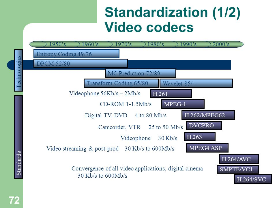 H.264/SVC SMPTE/VC1 2000's1990's1980's1970's1960's Standardization (1/2) Video codecs Transform Coding 65/80 MC Prediction 72/89 Entropy Coding 49/76 H.261 MPEG-1 H.262/MPEG62 MPEG4 ASP H.263 H.264/AVC DVCPRO 1950's DPCM 52/80 Technologies Standards Videophone 56Kb/s – 2Mb/s CD-ROM 1-1.5Mb/s Digital TV, DVD 4 to 80 Mb/s Camcorder, VTR 25 to 50 Mb/s Videophone 30 Kb/s Video streaming & post-prod 30 Kb/s to 600Mb/s Convergence of all video applications, digital cinema 30 Kb/s to 600Mb/s Wavelet 85/-- 72