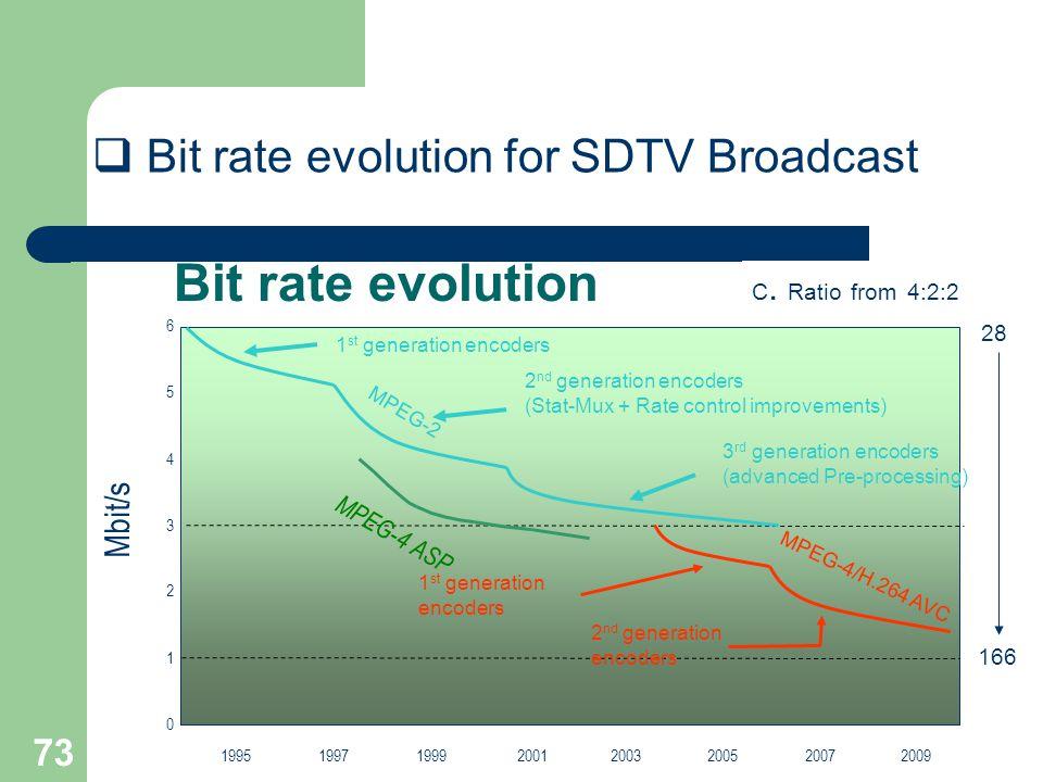 73 Bit rate evolution Mbit/s 2001 0 1 2 3 4 5 6 199519971999200320052007 MPEG-2 1 st generation encoders 1 st generation encoders 2 nd generation enco
