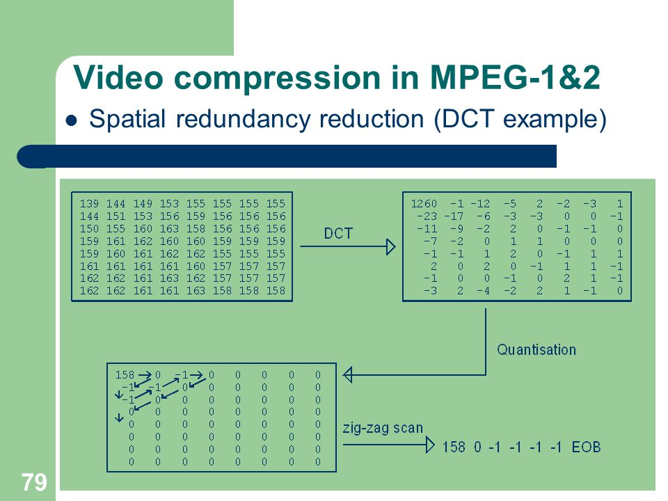 Video compression in MPEG-1&2 Spatial redundancy reduction (DCT example) 79