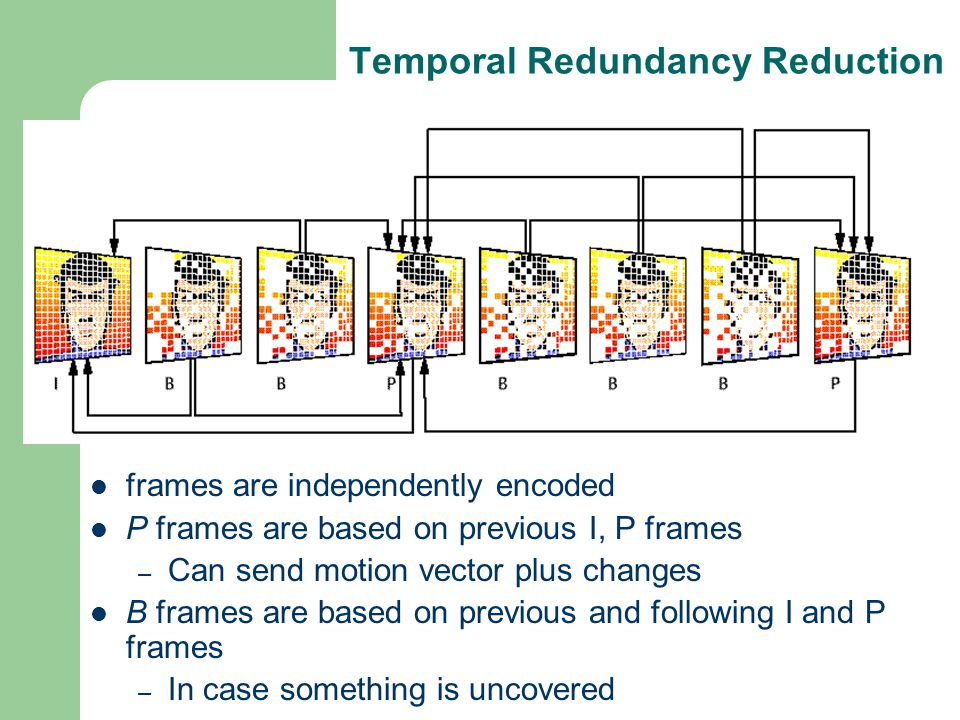 Temporal Redundancy Reduction frames are independently encoded P frames are based on previous I, P frames – Can send motion vector plus changes B frames are based on previous and following I and P frames – In case something is uncovered