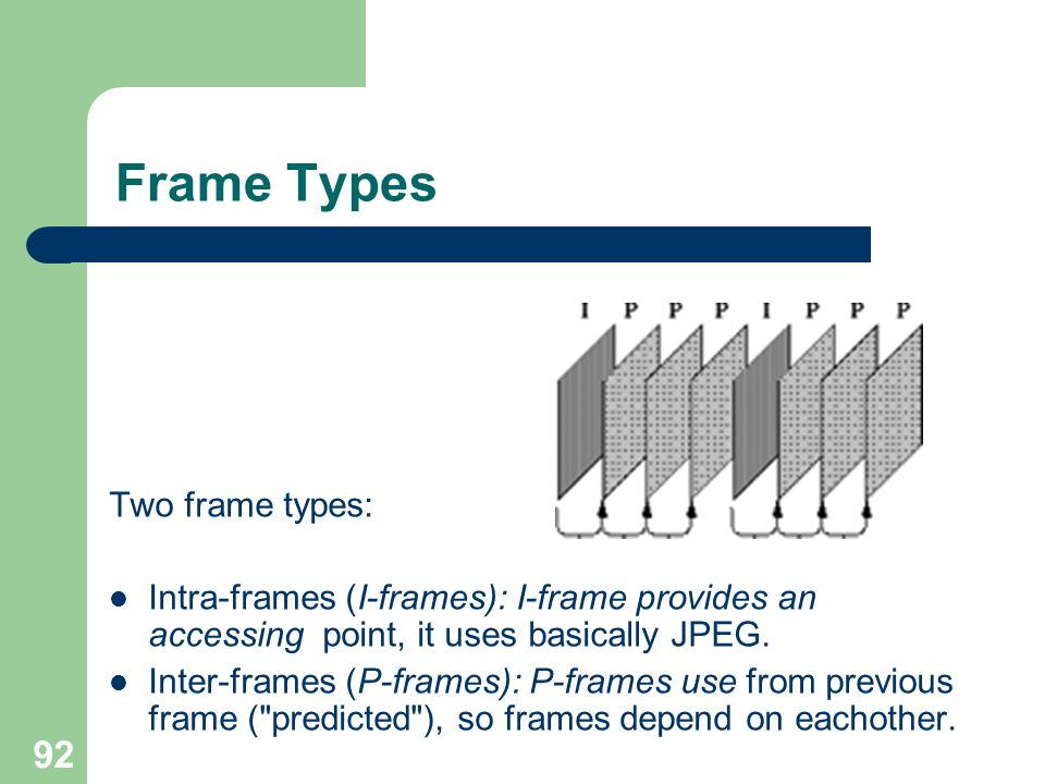 Frame Types Two frame types: Intra-frames (I-frames): I-frame provides an accessing point, it uses basically JPEG.