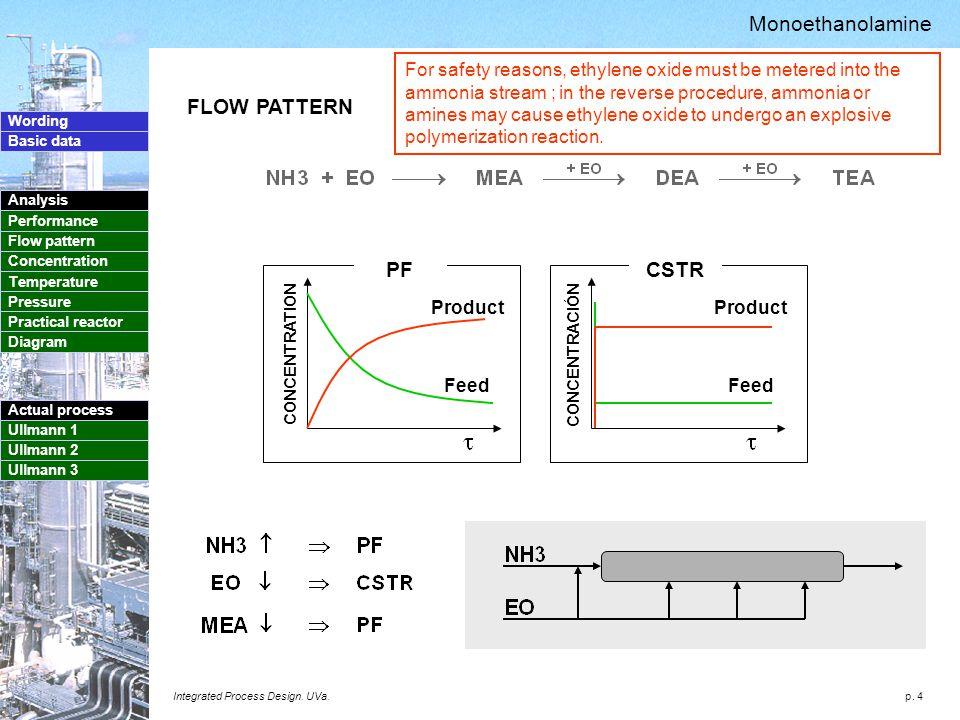 p. 4 Wording Basic data Analysis Performance Flow pattern Concentration Temperature Pressure Practical reactor Diagram Actual process Ullmann 1 Ullman