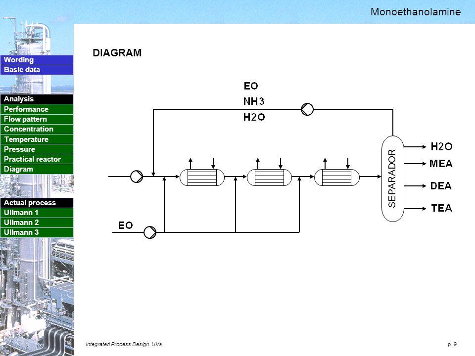 p. 9 Wording Basic data Analysis Performance Flow pattern Concentration Temperature Pressure Practical reactor Diagram Actual process Ullmann 1 Ullman