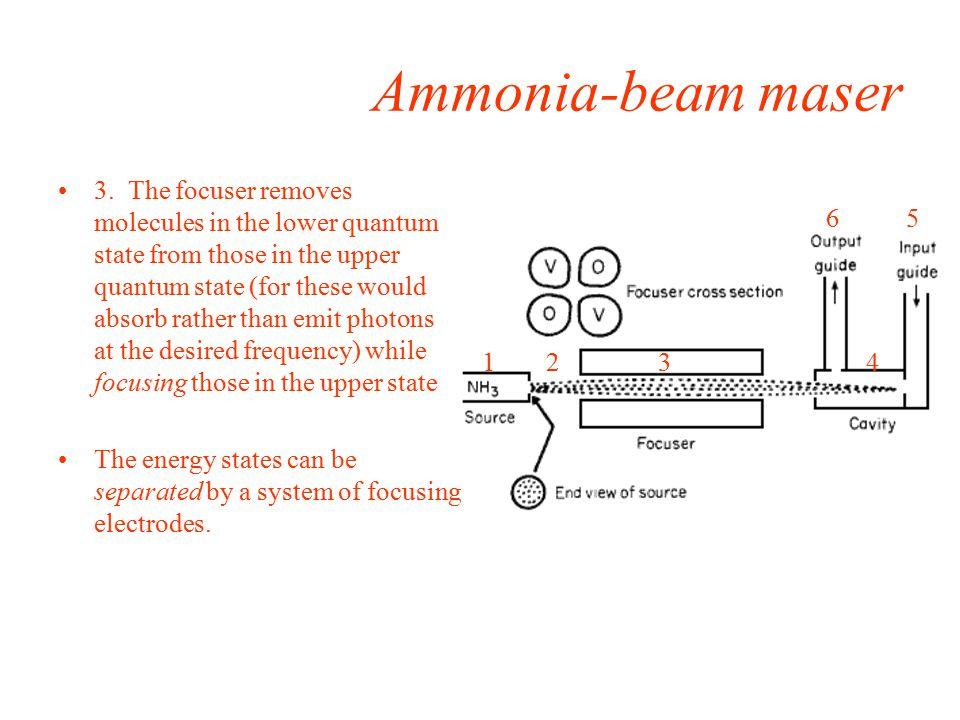 Ammonia-beam maser 3.
