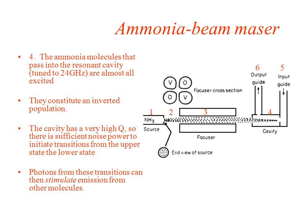 Ammonia-beam maser 4.
