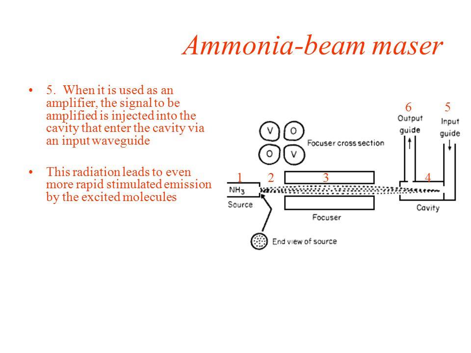 Ammonia-beam maser 5.