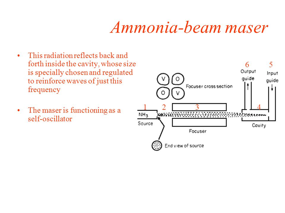 Ammonia-beam maser This radiation reflects back and forth inside the cavity, whose size is specially chosen and regulated to reinforce waves of just this frequency The maser is functioning as a self-oscillator 1234 65