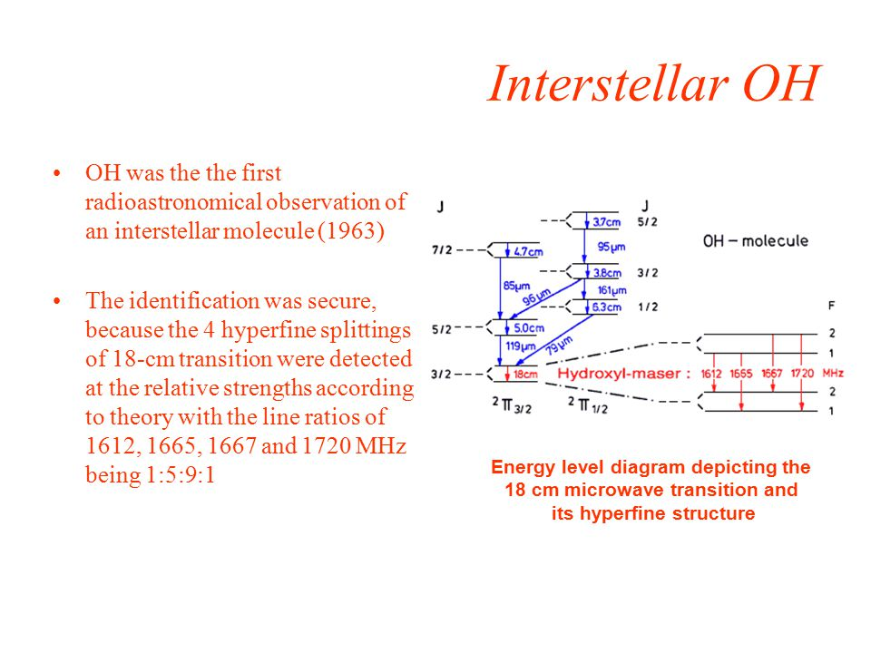 Interstellar OH OH was the the first radioastronomical observation of an interstellar molecule (1963) The identification was secure, because the 4 hyperfine splittings of 18-cm transition were detected at the relative strengths according to theory with the line ratios of 1612, 1665, 1667 and 1720 MHz being 1:5:9:1 Energy level diagram depicting the 18 cm microwave transition and its hyperfine structure