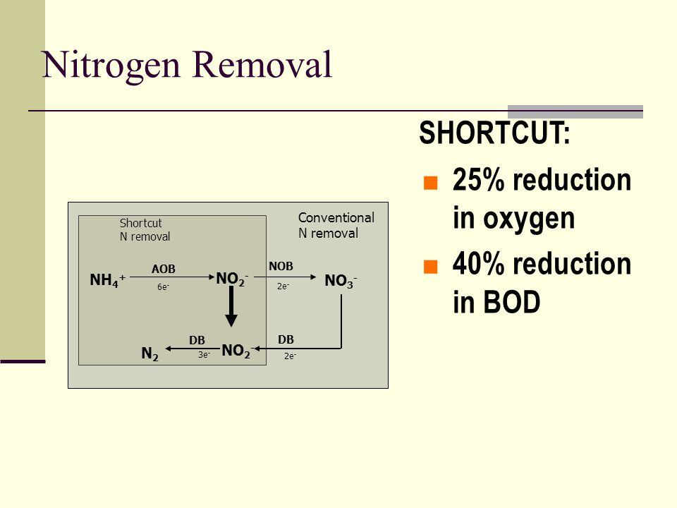 N2N2 3e - 2e - DB NO 2 - Nitrogen Removal NO 2 - NO 3 - AOB NOB Conventional N removal Shortcut N removal NH 4 + 6e - 2e - SHORTCUT:  25% reduction in oxygen  40% reduction in BOD
