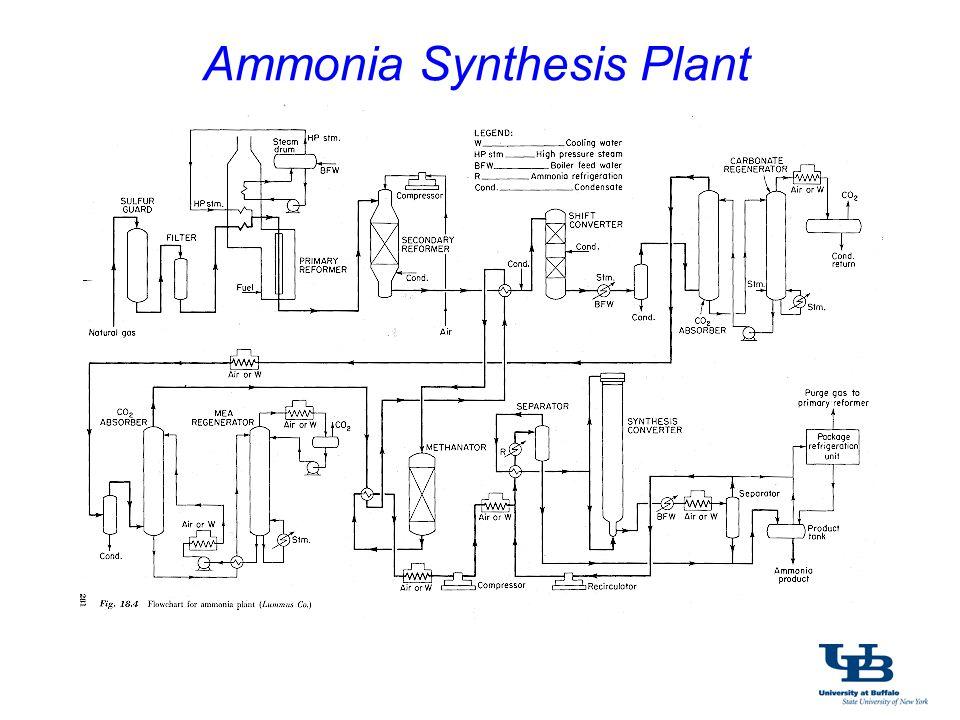 Ammonia Synthesis Plant