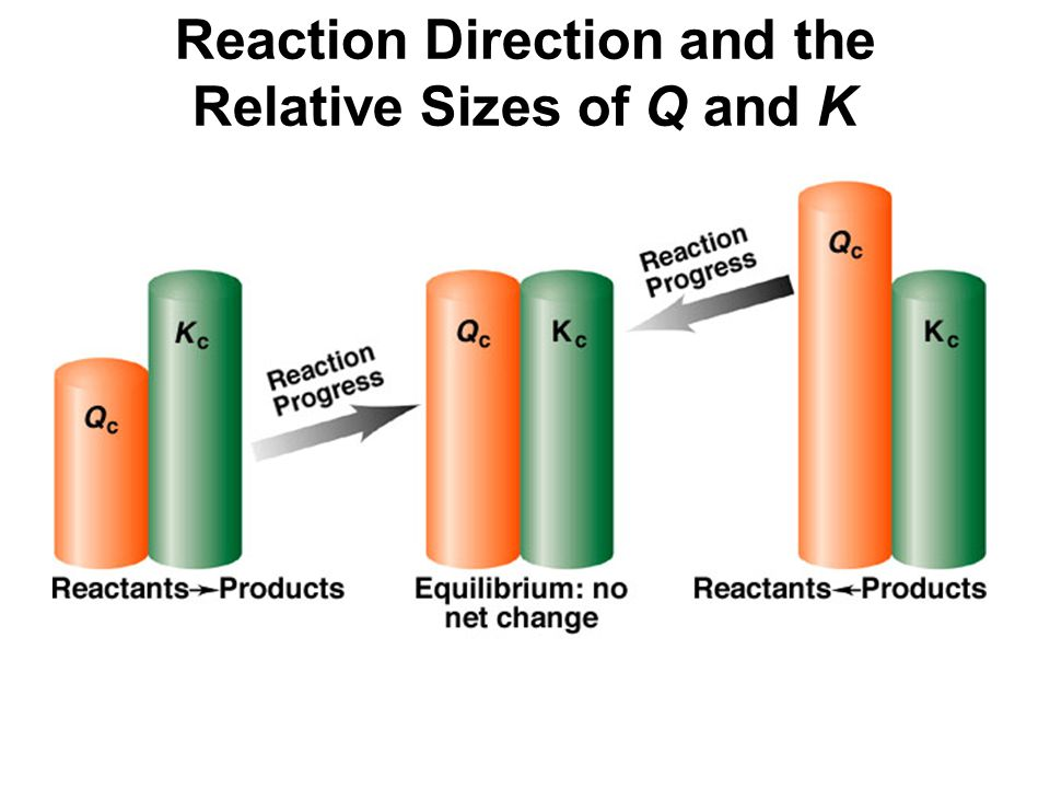 Reaction Direction and the Relative Sizes of Q and K