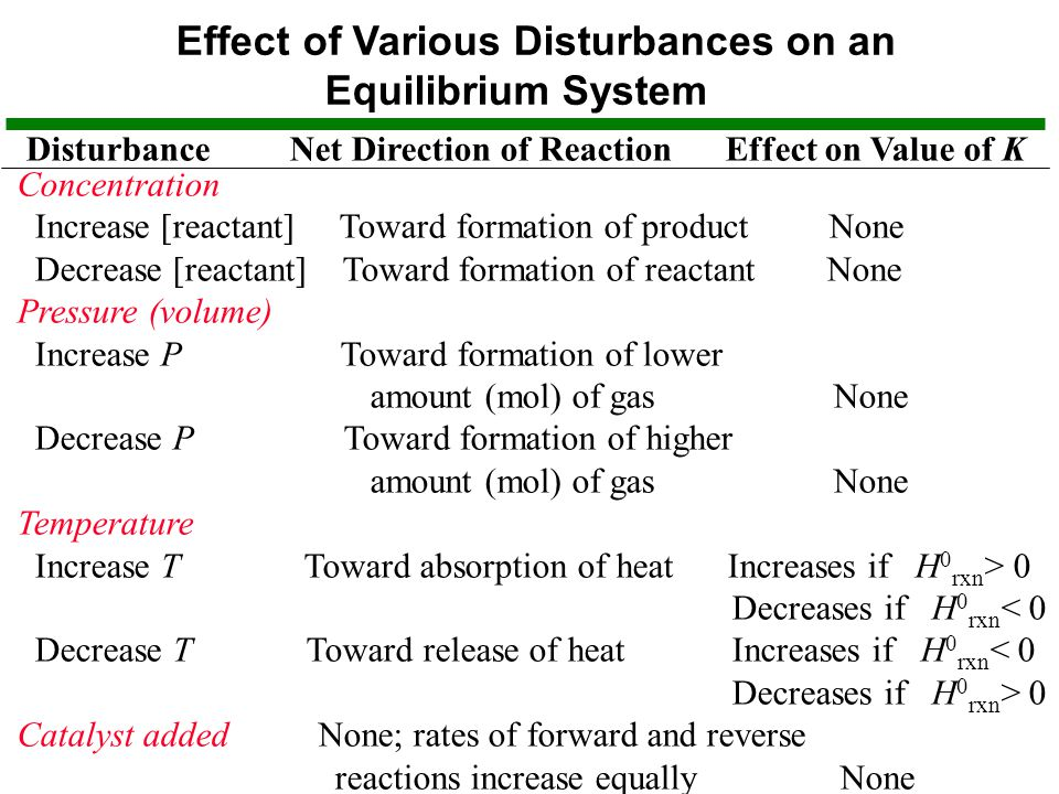 Effect of Various Disturbances on an Equilibrium System Disturbance Net Direction of Reaction Effect on Value of K Concentration Increase [reactant] Toward formation of product None Decrease [reactant] Toward formation of reactant None Pressure (volume) Increase P Toward formation of lower amount (mol) of gas None Decrease P Toward formation of higher amount (mol) of gas None Temperature Increase T Toward absorption of heat Increases if H 0 rxn > 0 Decreases if H 0 rxn < 0 Decrease T Toward release of heat Increases if H 0 rxn < 0 Decreases if H 0 rxn > 0 Catalyst added None; rates of forward and reverse reactions increase equally None