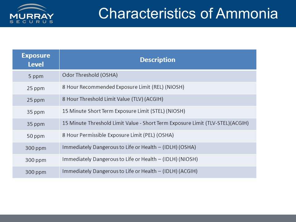 Characteristics of Ammonia Exposure Level Description 5 ppm Odor Threshold (OSHA) 25 ppm 8 Hour Recommended Exposure Limit (REL) (NIOSH) 25 ppm 8 Hour Threshold Limit Value (TLV) (ACGIH) 35 ppm 15 Minute Short Term Exposure Limit (STEL) (NIOSH) 35 ppm 15 Minute Threshold Limit Value - Short Term Exposure Limit (TLV-STEL)(ACGIH) 50 ppm 8 Hour Permissible Exposure Limit (PEL) (OSHA) 300 ppm Immediately Dangerous to Life or Health – (IDLH) (OSHA) 300 ppm Immediately Dangerous to Life or Health – (IDLH) (NIOSH) 300 ppm Immediately Dangerous to Life or Health – (IDLH) (ACGIH)
