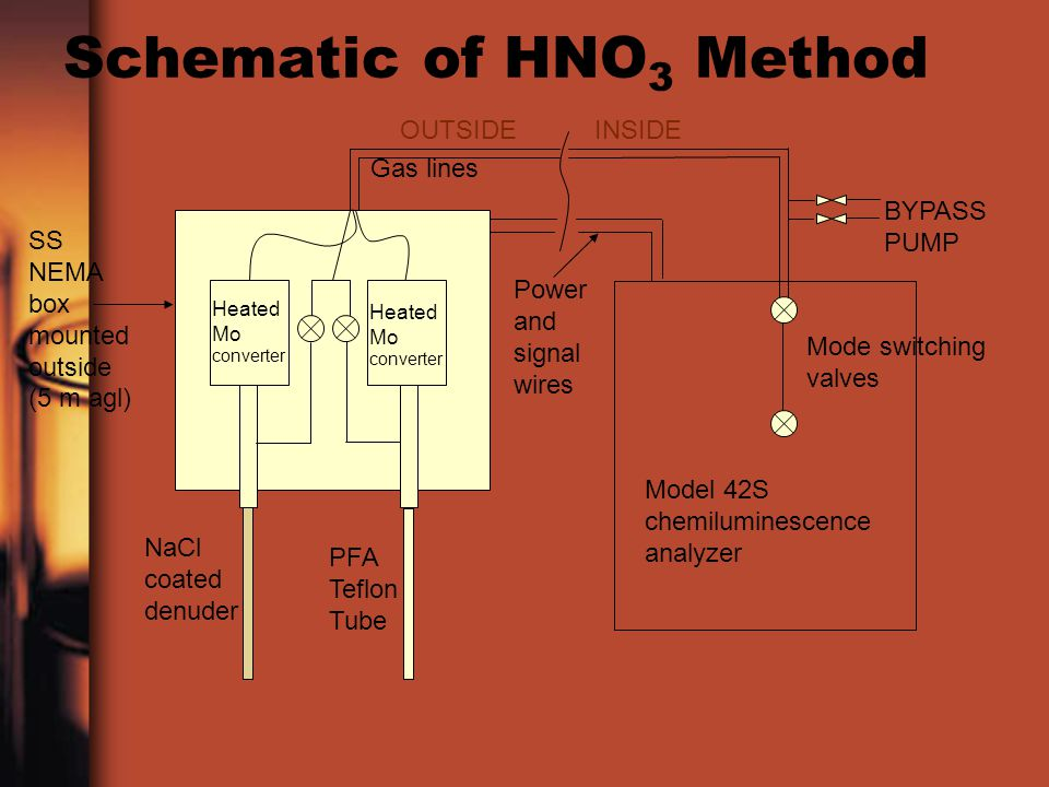 Schematic of HNO 3 Method SS NEMA box mounted outside (5 m agl) Heated Mo converter Gas lines NaCl coated denuder PFA Teflon Tube OUTSIDEINSIDE Model