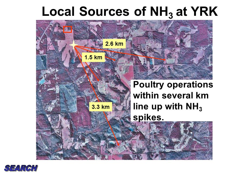 Local Sources of NH 3 at YRK Poultry operations within several km line up with NH 3 spikes. 2.6 km 1.5 km 3.3 km