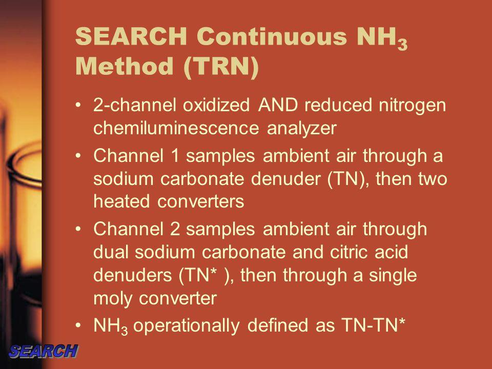 Total Reduced Nitrogen (TRN) Analyzer 650º C Pt Converter 350º C Moly Converters Total Reactive Nitrogen after Na 2 CO 3 denuder Total Oxidized Nitrogen after Na 2 CO 3 and citric acid denuders