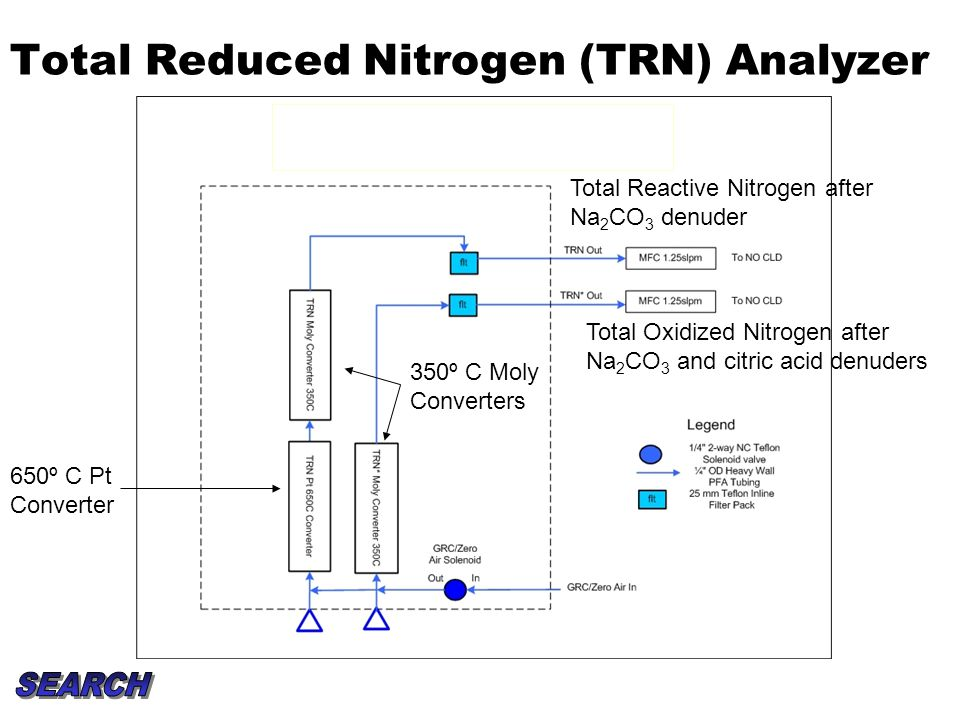 Total Reduced Nitrogen (TRN) Analyzer 650º C Pt Converter 350º C Moly Converters Total Reactive Nitrogen after Na 2 CO 3 denuder Total Oxidized Nitrog