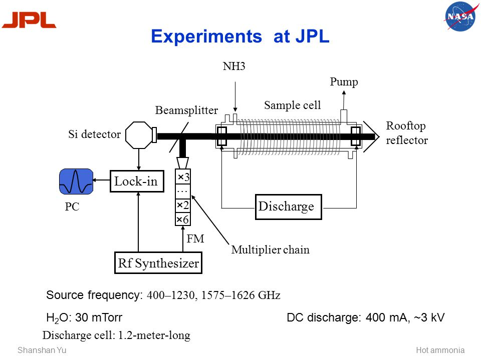 Experiments at JPL Shanshan YuHot ammonia H 2 O: 30 mTorr DC discharge: 400 mA, ~3 kV Discharge NH3 Sample cell Pump Beamsplitter Rooftop reflector FM Rf Synthesizer Multiplier chain PC Si detector Lock-in ×6×6 ×2×2 ×3×3 … Source frequency: 400–1230, 1575–1626 GHz Discharge cell: 1.2-meter-long
