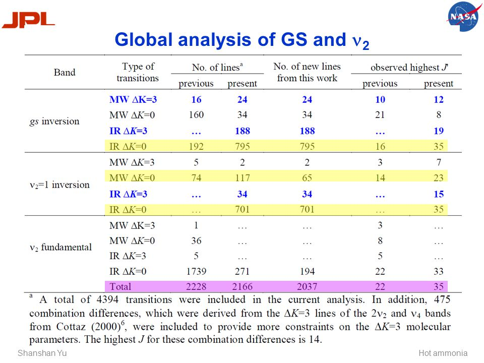 Shanshan Yu Global analysis of GS and 2 Hot ammonia