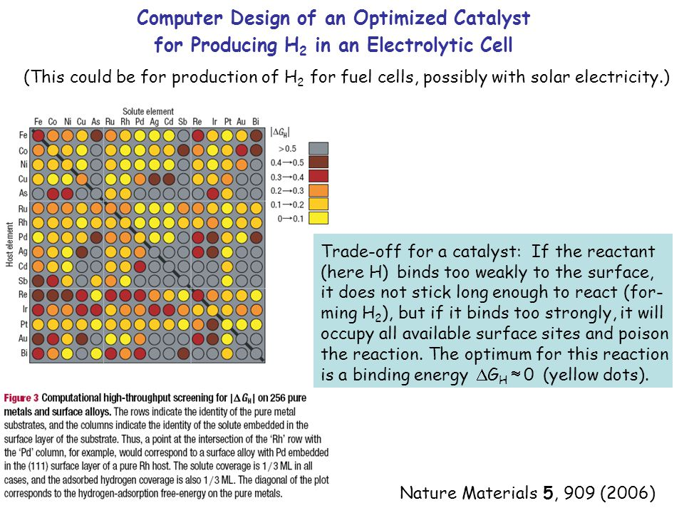 Computer Design of an Optimized Catalyst for Producing H 2 in an Electrolytic Cell (This could be for production of H 2 for fuel cells, possibly with solar electricity.) Nature Materials 5, 909 (2006) Trade-off for a catalyst: If the reactant (here H) binds too weakly to the surface, it does not stick long enough to react (for- ming H 2 ), but if it binds too strongly, it will occupy all available surface sites and poison the reaction.