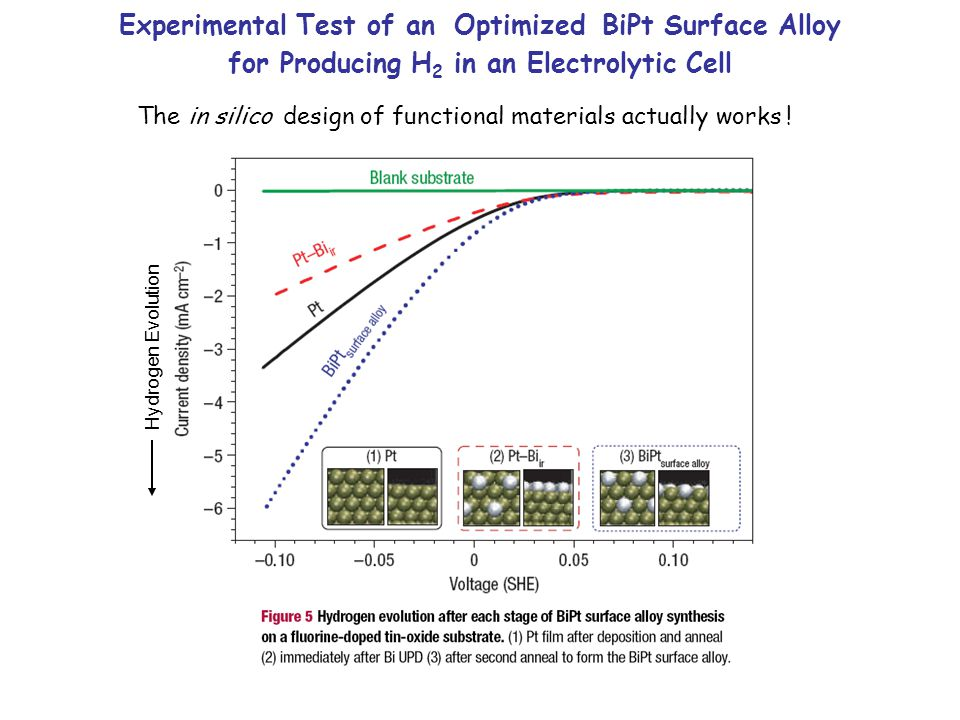 Experimental Test of an Optimized BiPt Surface Alloy for Producing H 2 in an Electrolytic Cell The in silico design of functional materials actually works .