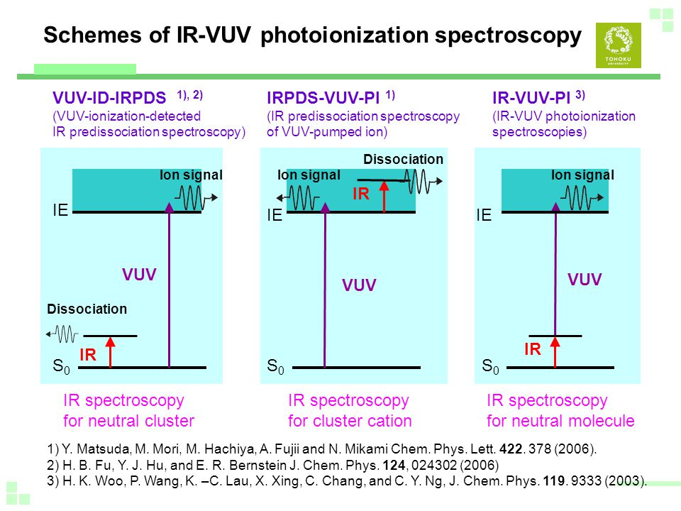 Schemes of IR-VUV photoionization spectroscopy VUV-ID-IRPDS 1), 2) (VUV-ionization-detected IR predissociation spectroscopy) IRPDS-VUV-PI 1) (IR predissociation spectroscopy of VUV-pumped ion) IR-VUV-PI 3) (IR-VUV photoionization spectroscopies) IR spectroscopy for neutral cluster IR spectroscopy for cluster cation IR spectroscopy for neutral molecule 1) Y.