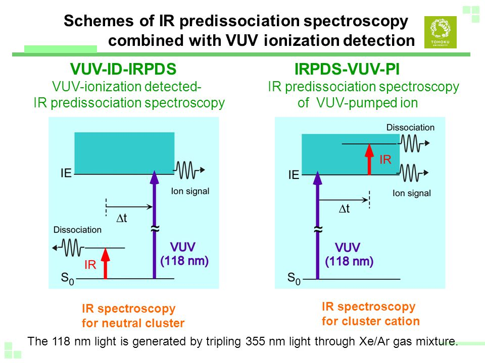 VUV-ID-IRPDS VUV-ionization detected- IR predissociation spectroscopy IRPDS-VUV-PI IR predissociation spectroscopy of VUV-pumped ion IR spectroscopy for neutral cluster IR spectroscopy for cluster cation Schemes of IR predissociation spectroscopy combined with VUV ionization detection The 118 nm light is generated by tripling 355 nm light through Xe/Ar gas mixture.
