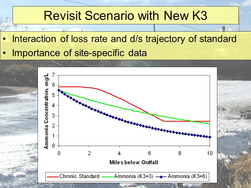 Revisit Scenario with New K3 Interaction of loss rate and d/s trajectory of standard Importance of site-specific data