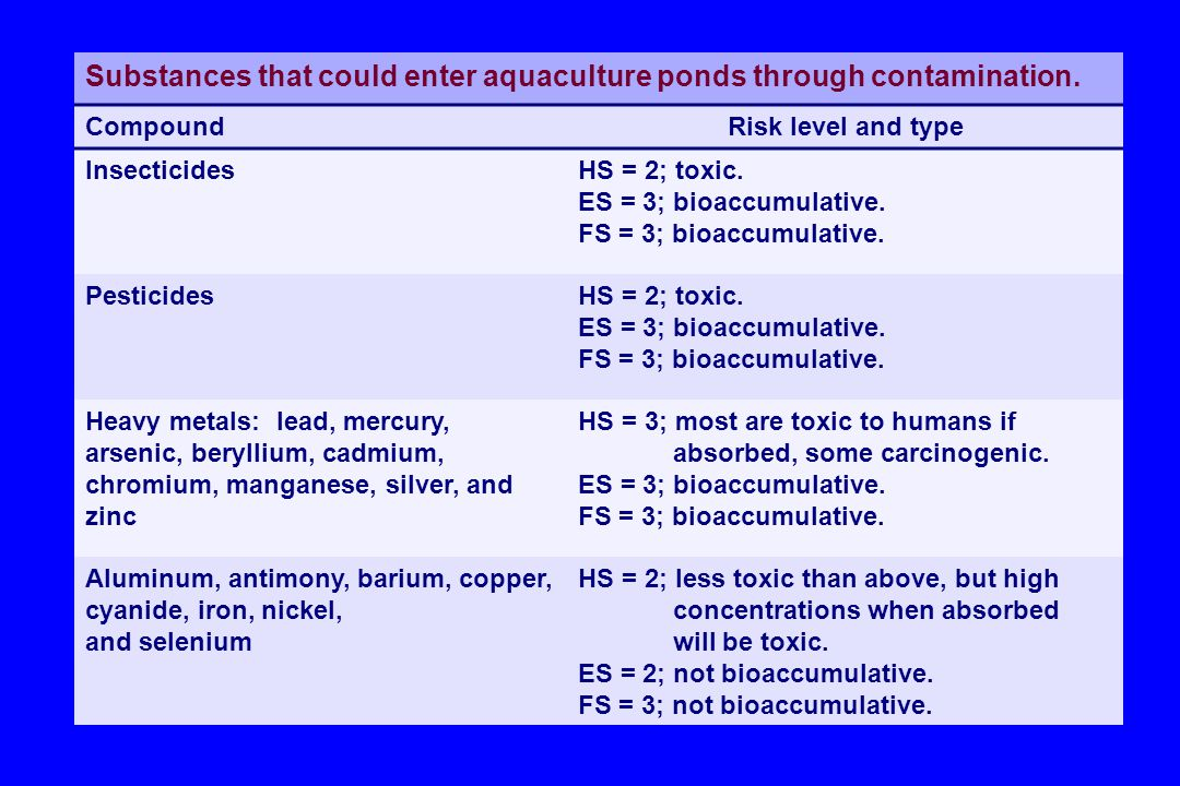 Substances that could enter aquaculture ponds through contamination. CompoundRisk level and type InsecticidesHS = 2; toxic. ES = 3; bioaccumulative. F