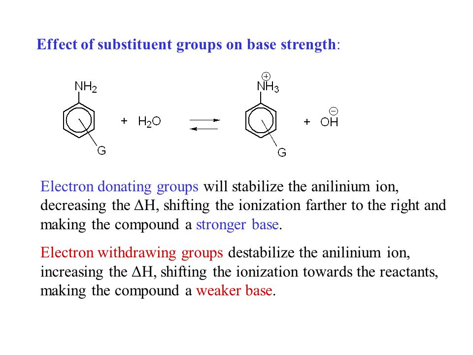 Effect of substituent groups on base strength: Electron donating groups will stabilize the anilinium ion, decreasing the ΔH, shifting the ionization farther to the right and making the compound a stronger base.