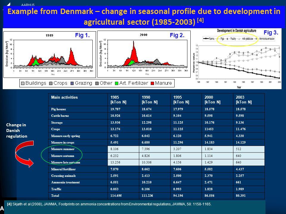 ACCENT-plus Symposium, Urbino 2013 Application of the Danish Ammonia Modelling System: DAMOS [5,6,7] -regional to local scales.