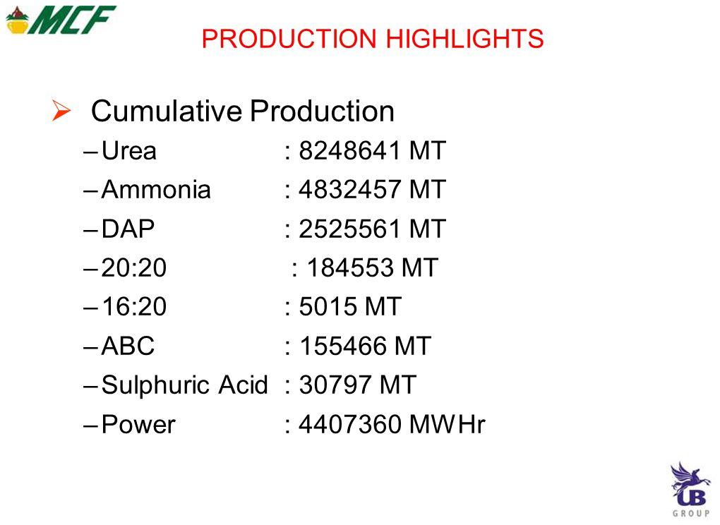 PRODUCTION HIGHLIGHTS  Cumulative Production –Urea: 8248641 MT –Ammonia: 4832457 MT –DAP: 2525561 MT –20:20 : 184553 MT –16:20: 5015 MT –ABC: 155466 MT –Sulphuric Acid: 30797 MT –Power: 4407360 MWHr
