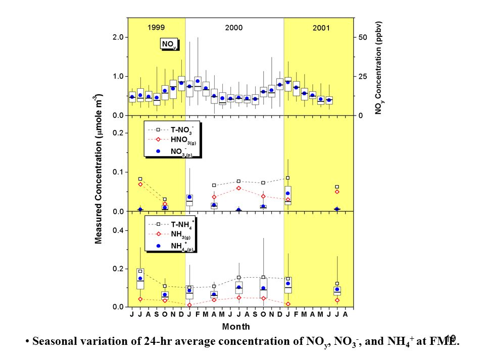 19 Seasonal variation of 24-hr average concentration of NO y, NO 3 -, and NH 4 + at FME.