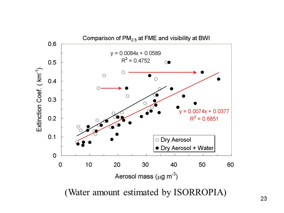 23 (Water amount estimated by ISORROPIA)