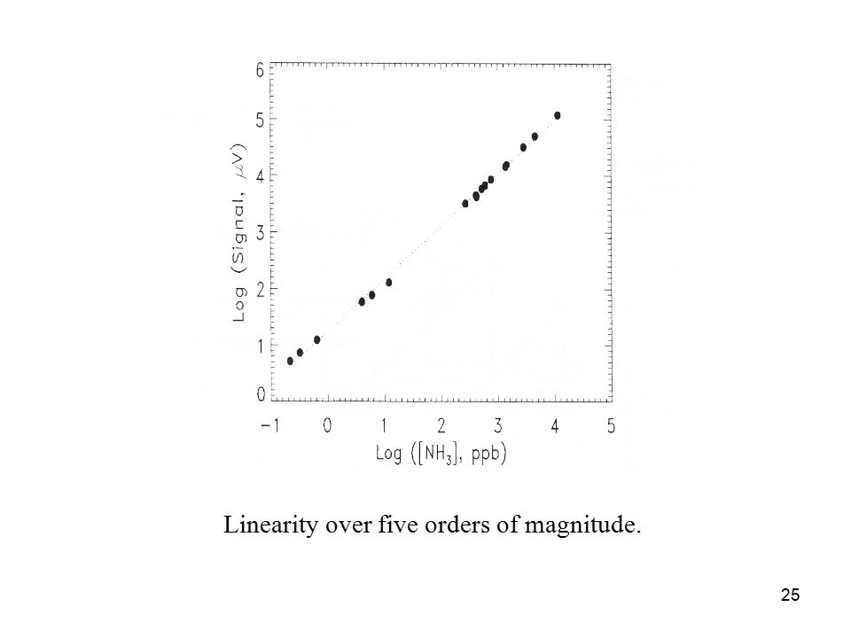 25 Linearity over five orders of magnitude.
