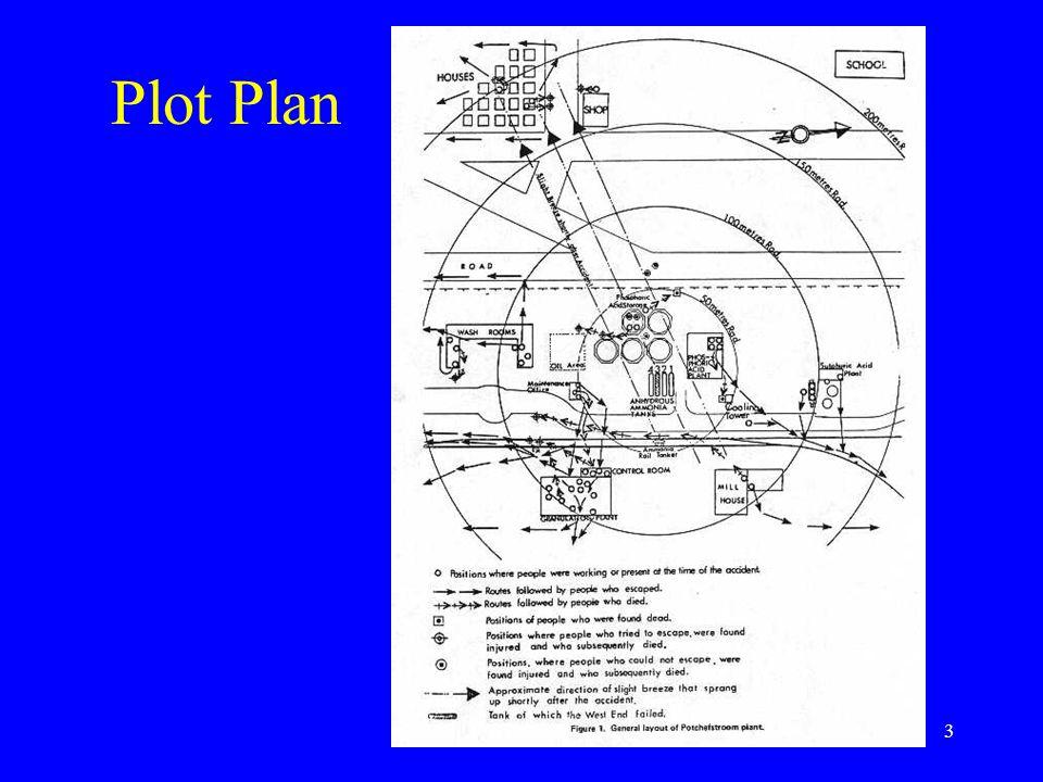 3 Plot Plan