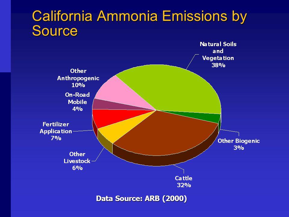 Summary of California Ammonia Emissions